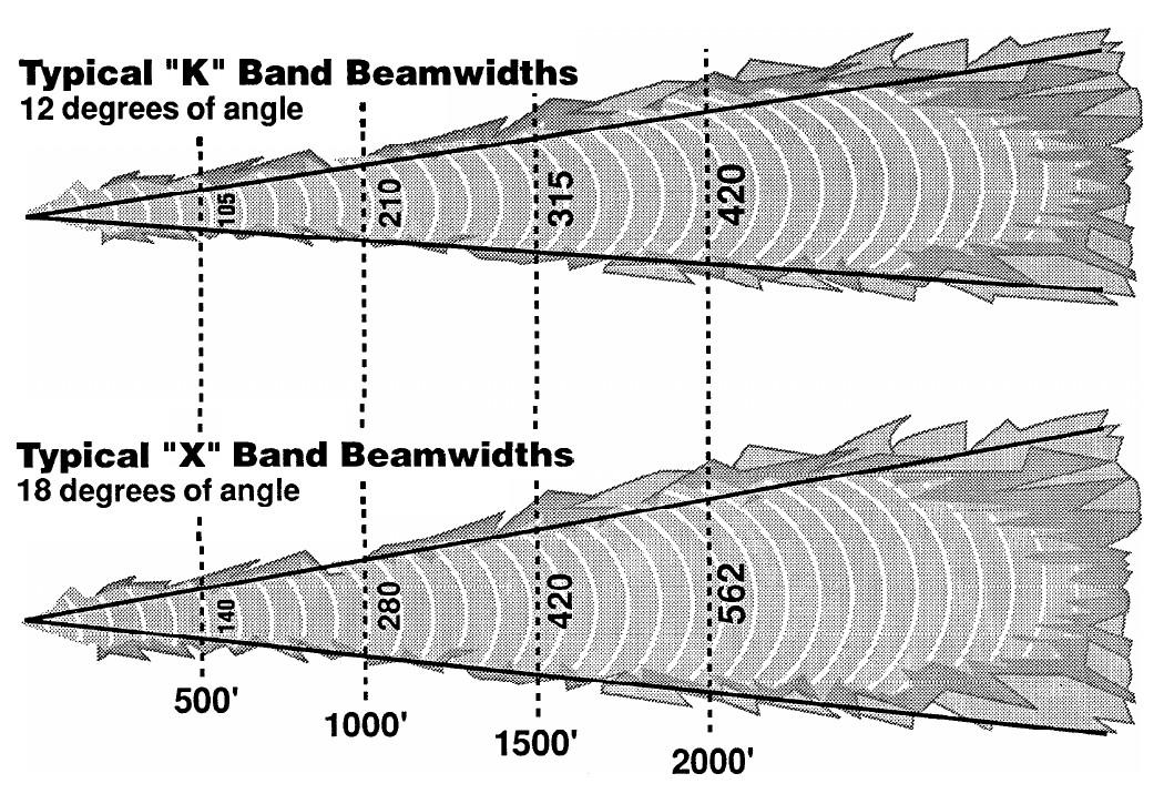 Szerokosc Wiazki Radaru