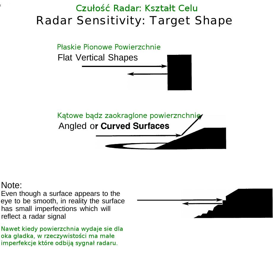 Odbicie Wiązki Radaru